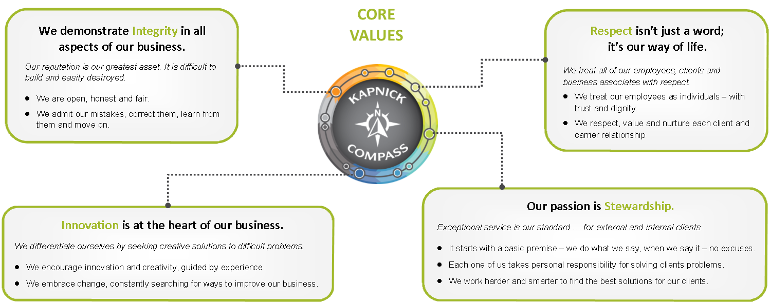 Core Values Diagram