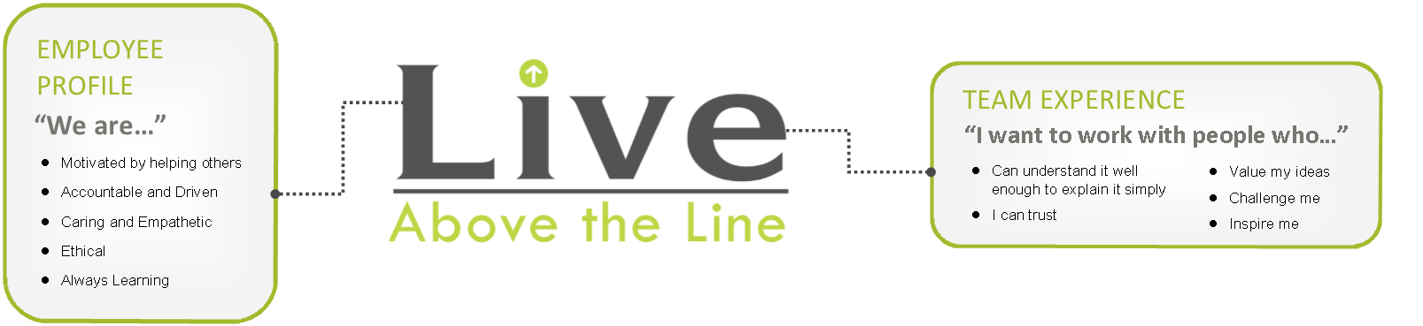Live above the Line Graphic